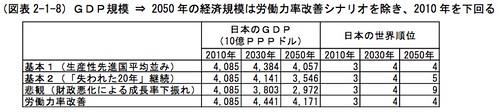 GDP規模 2050年の経済規模は労働力改善シナリオを除き、2010年を下回る