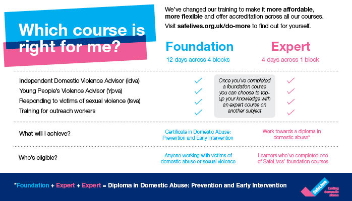 Which course is right for me?