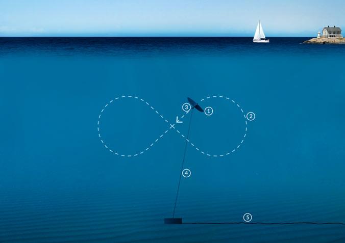 Cara kerja layang-layang bawah air pembangkit listrik tenaga arus pasang surut.