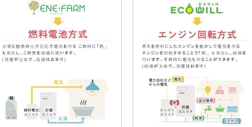 檸檬瓦斯提供兩種家庭用燃料電池系統