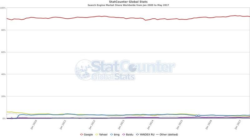 StatCounter - keresőmotorok globális havi részesedése 200901-201705