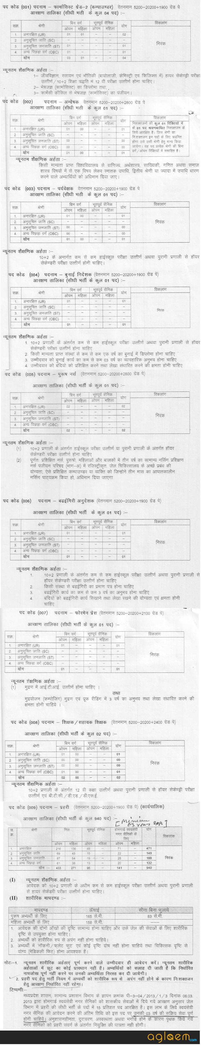 MP Jail Prahari Vacancy 2017   Jail Department Recruitment