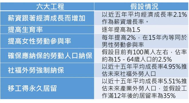 工會認為若實施六大工程方案,依據假設情況試算,每年退休勞工領到的年金平均給付將逐年增加,到153年時可達22,119元,高出蔡政府勞保方案67.84%。(圖片來源:高教工會提供)