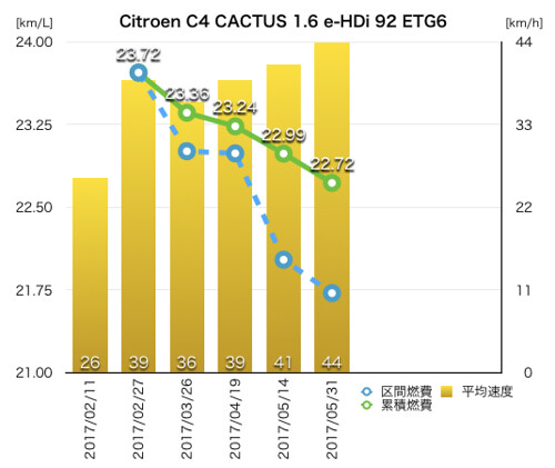 CITROEN C4 CACTUS 1.6 e-HDi 92 ETG6