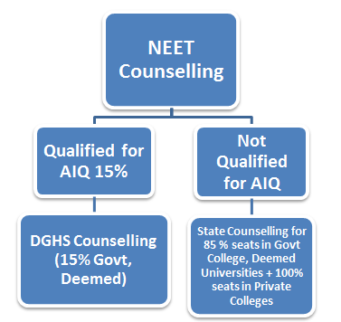 NEET Counselling procedure