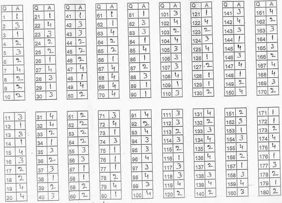 BHU UET B.A Hons Answer Key Paper Set 1