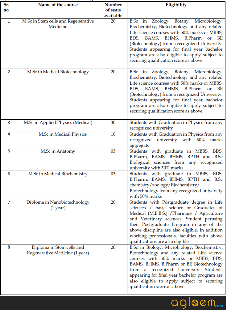 DYPES M.Sc. & Ph.D Admission 2017   D.Y. Patil Education Society, Kolhapur