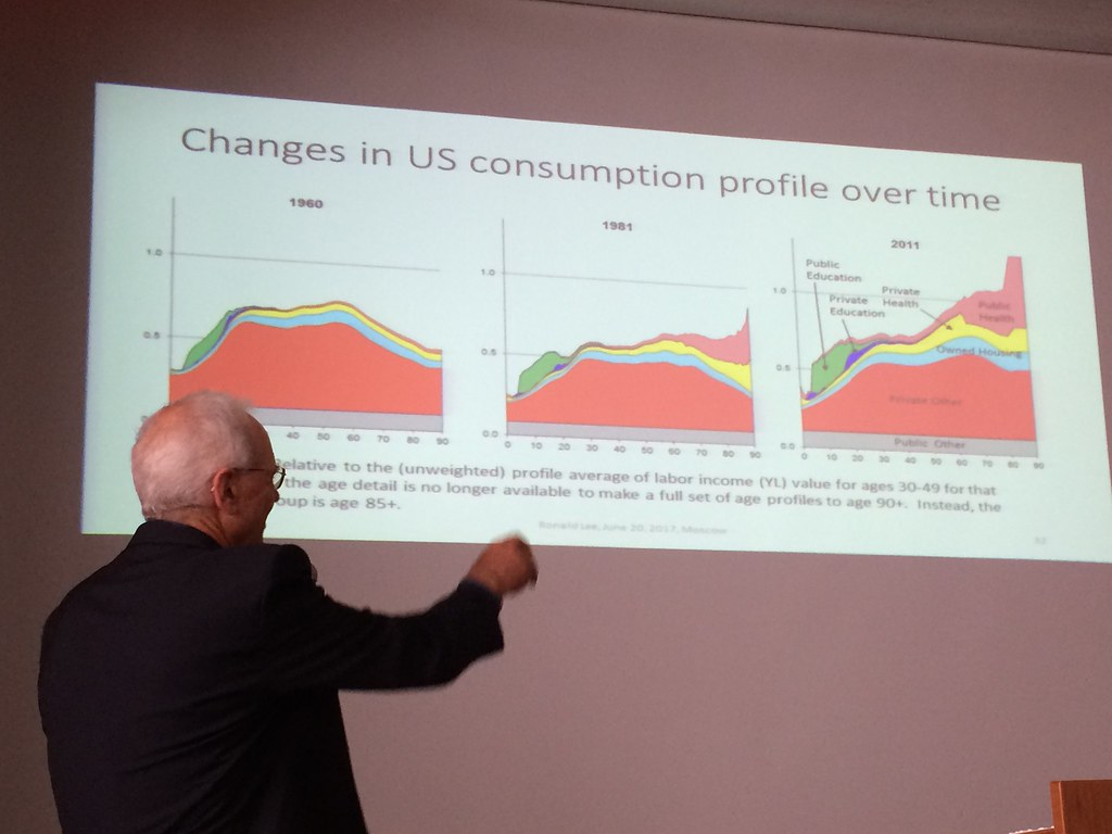US consequences of demographic transition