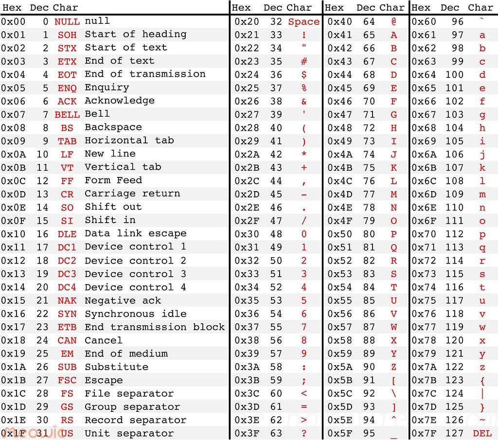 Io life meowio ascii table american standard code for information interchange biocorpaavc Choice Image