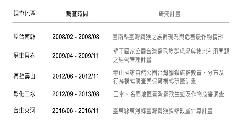 近十年台灣各地探討獼猴與人衝突狀況之研究列表(相同地點的研究以最新者列入)。