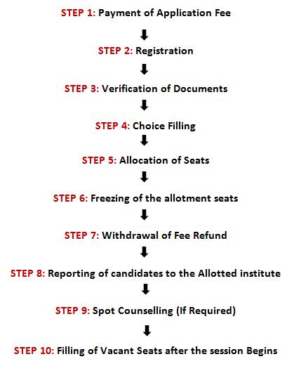 IPU Counselling Process