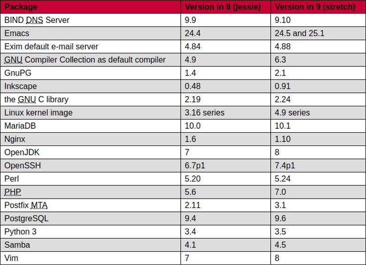 Nuevas-versiones-de-distintas-tecnologias-incorporadas-o-suministradas-en-Debian-9-Stretch