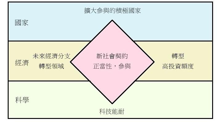 《能怎麼轉》驅動能源轉型的社會新契約圖1-3(彩)