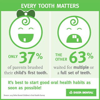 How to Build Great Dental habits in Kids | by sueyejoston