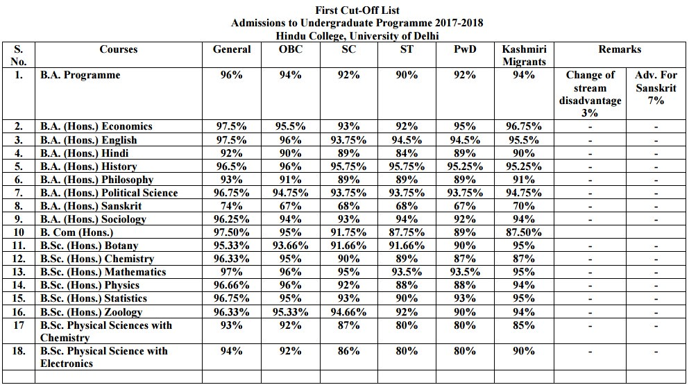 Hindu College First Cut Off List 2017