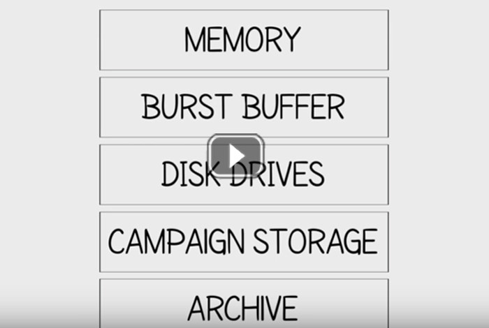 A team at Los Alamos National Laboratory developed two innovative memory management and storage technologies.