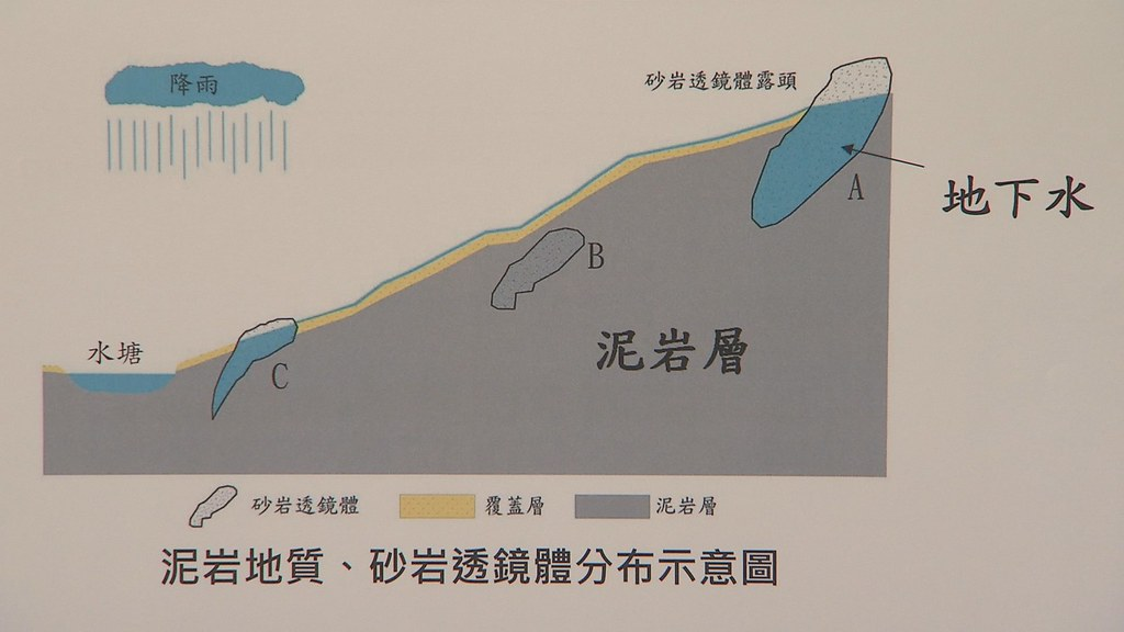 馬頭山很特別,是泥岩地質中的一大塊完整砂岩,屬於砂岩透鏡體。