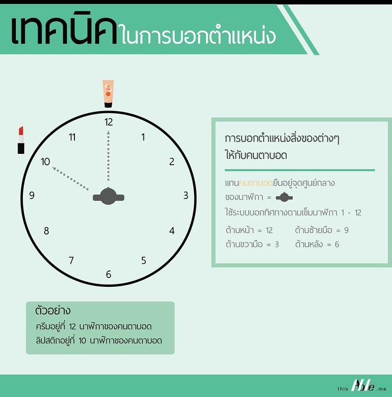 เทคนิคในการบอกตำแหน่งให้กับคนตาบอด ใช้ระบบบอกทิศทางตามเข็มนาฬิกา ด้านหน้าเท่ากับเลขสิบสอง ด้านซ้ายมือเท่ากับเลขเก้า ด้านขวามือเท่ากับเลขสาม และด้านหลังเท่ากับเลขหก