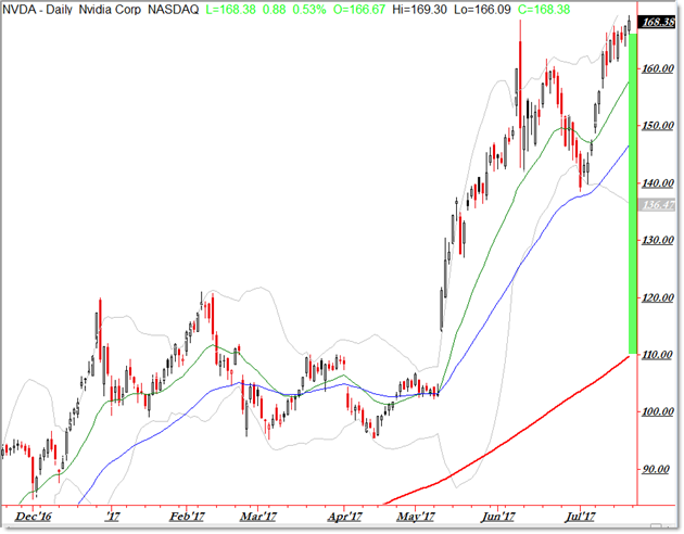 Bullish Stock Scan Trending Above 200 day SMA NVDA