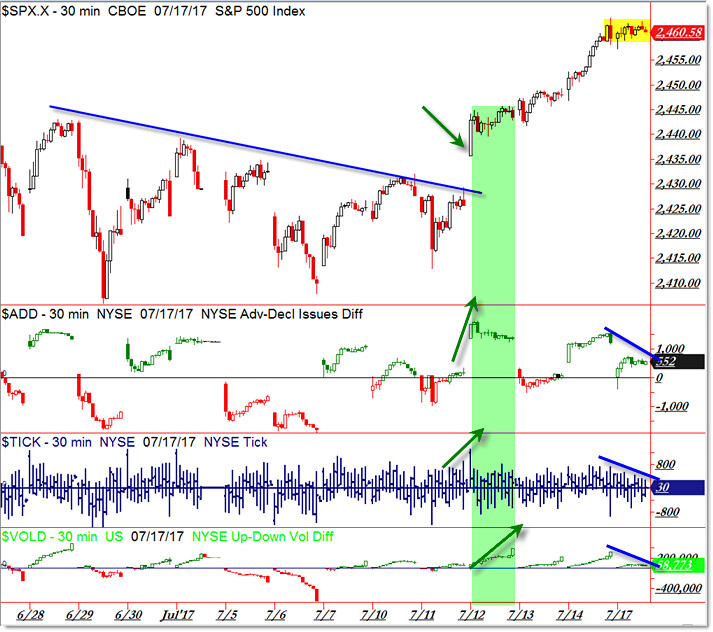 SP500 S&P 500 Market Internals Bullish Breakout