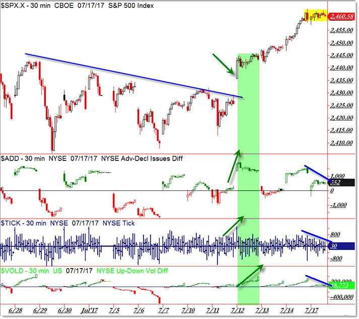 SP500 S&P 500 Market Internals Bullish Breakout