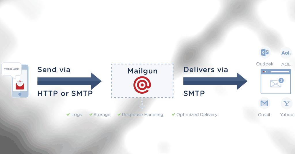 mailgun-sending