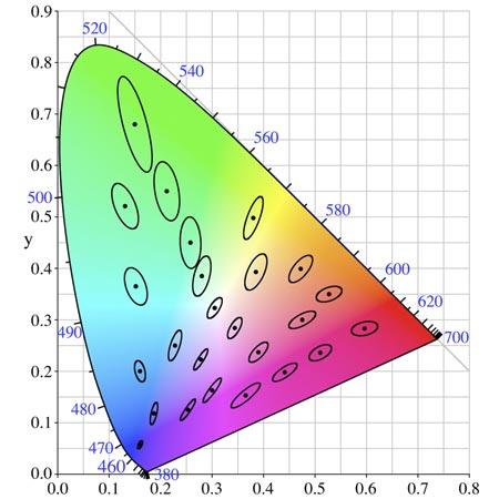 Delta E e differenze nel colore
