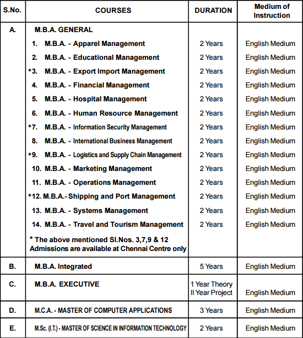 Madras University Distance Education Admission 2019-20 - UNOM IDE