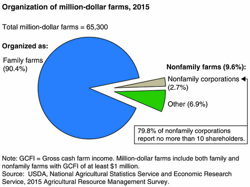 Organization of million-dollar farms, 2015 chart