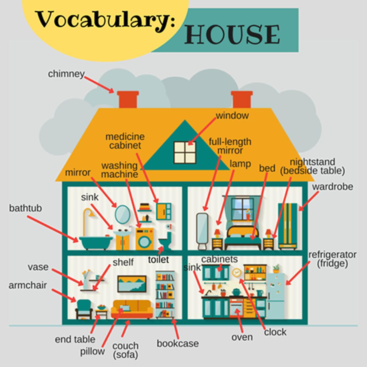 Around the House Vocabulary 3