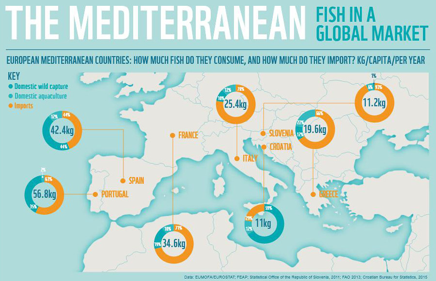 european fish consumption