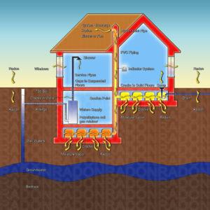Affordable radon mitigation systems in albuquerque flickr for Cheap radon mitigation