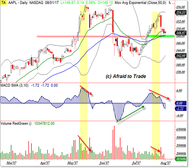 Apple AAPL Earnings Support Chart Breakout Trade