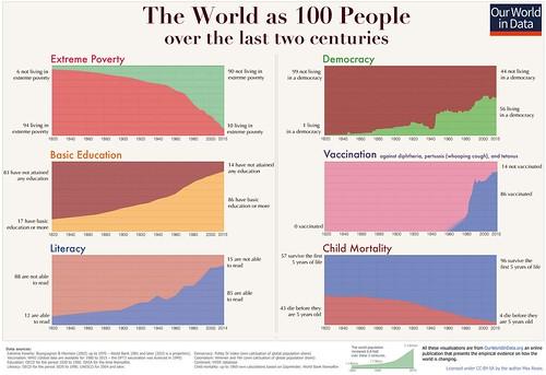 Evolution du monde en 7 graphiques sur 200 ans