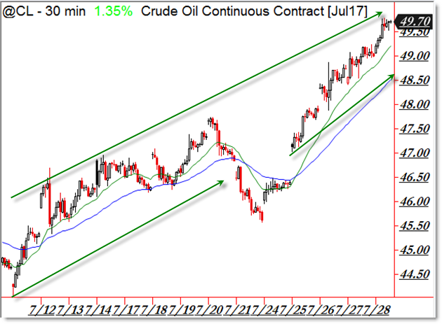 Crude Oil @CL