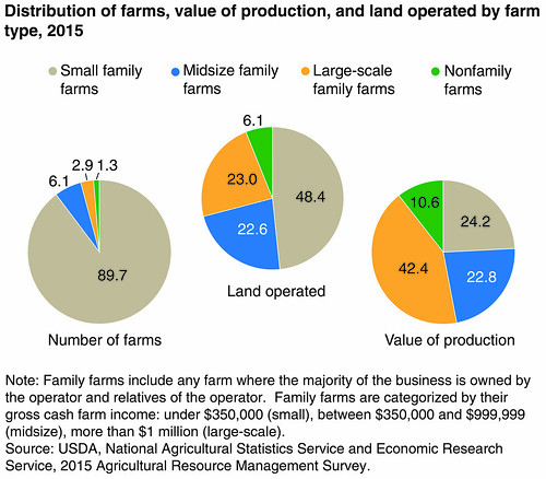 Distribution of farms, value of production, and land operated by farm type, 2015 chart