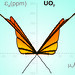 Strain hysteresis butterfly for uranium oxide measured at the National High Magnetic Field Laboratory's Pulsed Field Facility at Los Alamos National Laboratory .