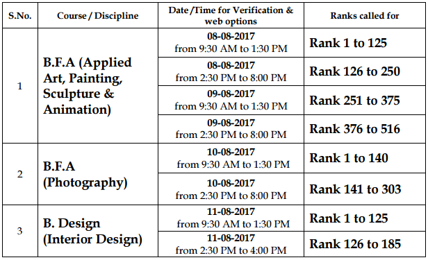 Design Courses For The Academic Year 2017 18 Is Scheduled On 8th 9th 10th And 11th Of August At JNAFA University Campus Masab Tank Hyderabad