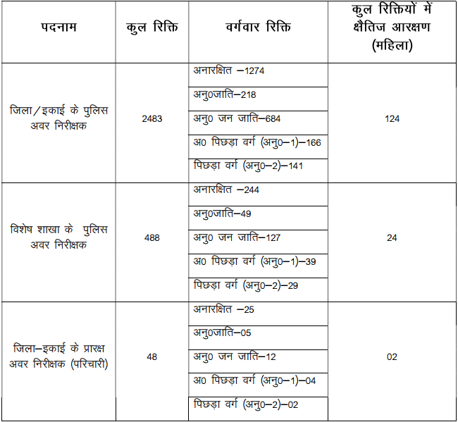 Jharkhand Police Sub Inspector Recruitment 2017