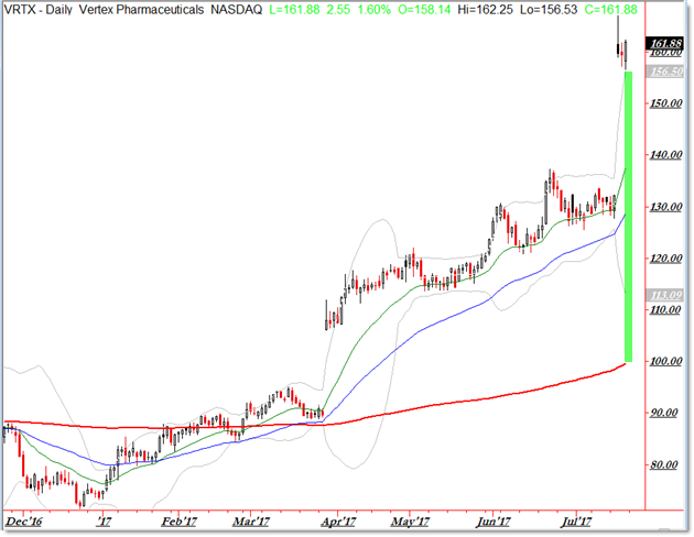 Bullish Stock Scan Trending Above 200 day SMA VRTX