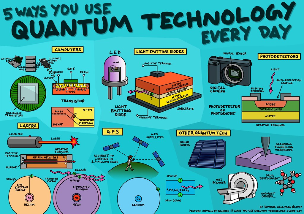 quantum technology for flickr | You might not know that ...