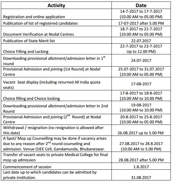 Odisha MBBS/BDS 2017 Admission