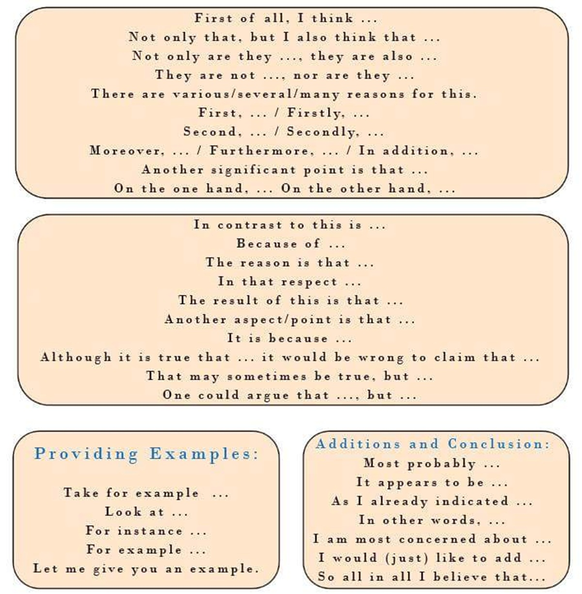 List of Linking Words & Phrases in English 3