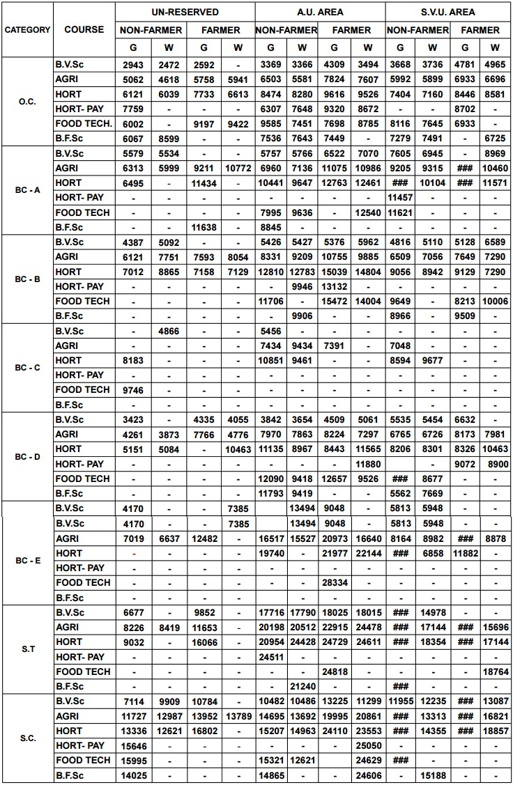 AGRICET 2020 Result - Date, Check at www.angrau.ac.in