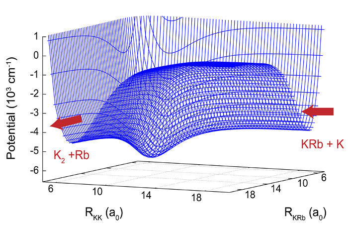 A two-dimensional slice of the potential energy surface for the K + KRb reaction. The reaction proceeds from right to left. In the intermediate region a deep well is clearly visible which leads to chaotic motion.