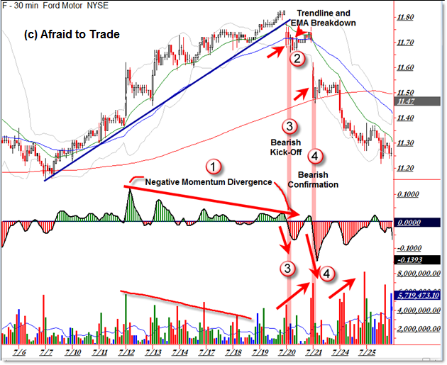 Ford F Intraday Reversal Stages