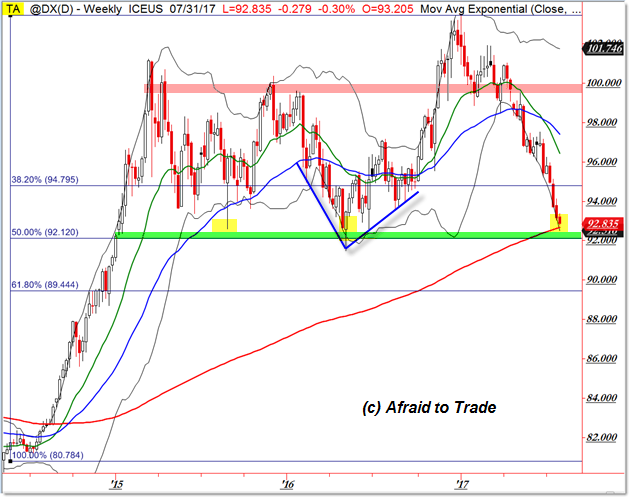 US Dollar Index DX Support Fibonacci