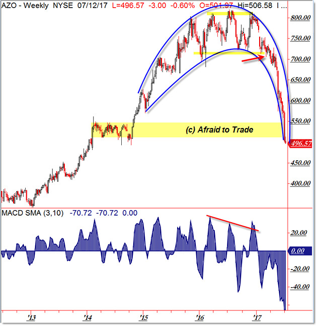 Autozone AZO Trend Reversal