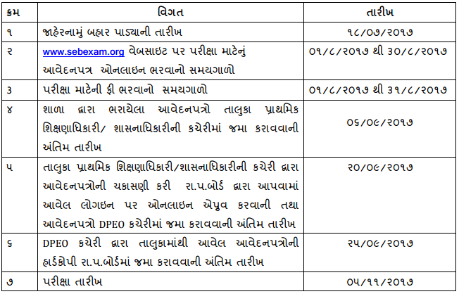 Gujarat Nmms 2018 19 For Class Viii Answer Key Released