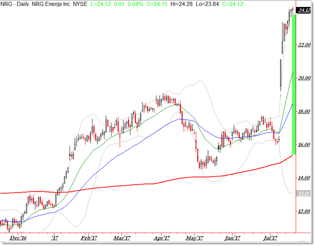 Bullish Stock Scan Trending Above 200 day SMA NRG